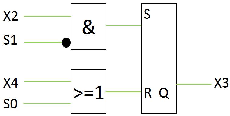 Analogie Grafcet/FUP