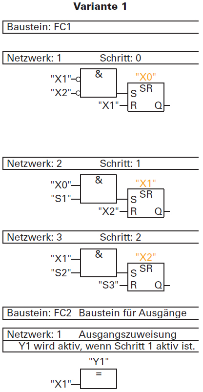vom Grafcet zum FUP; strukturiertes Programmieren