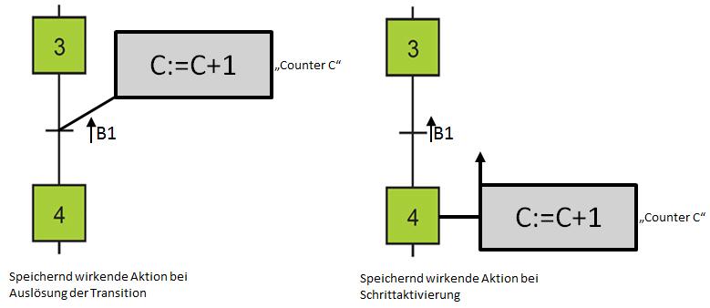 """Zähler in Grafcet (Zählervariable """"C"""")"""