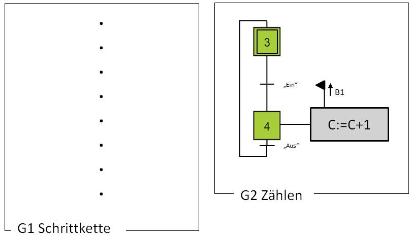 Zähler in Grafcet wenn Sensor B1 eine steigende Flanke liefert.