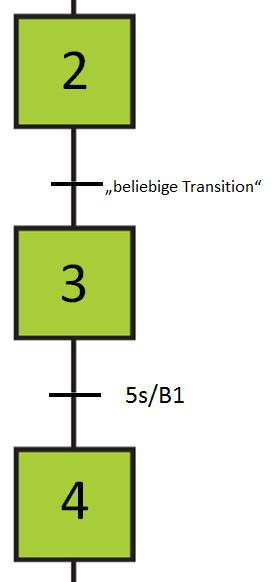 B1 muss für 5s bedämpft bleiben