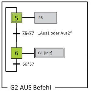 Grafcet aus zwei Schritten im FUP programmieren