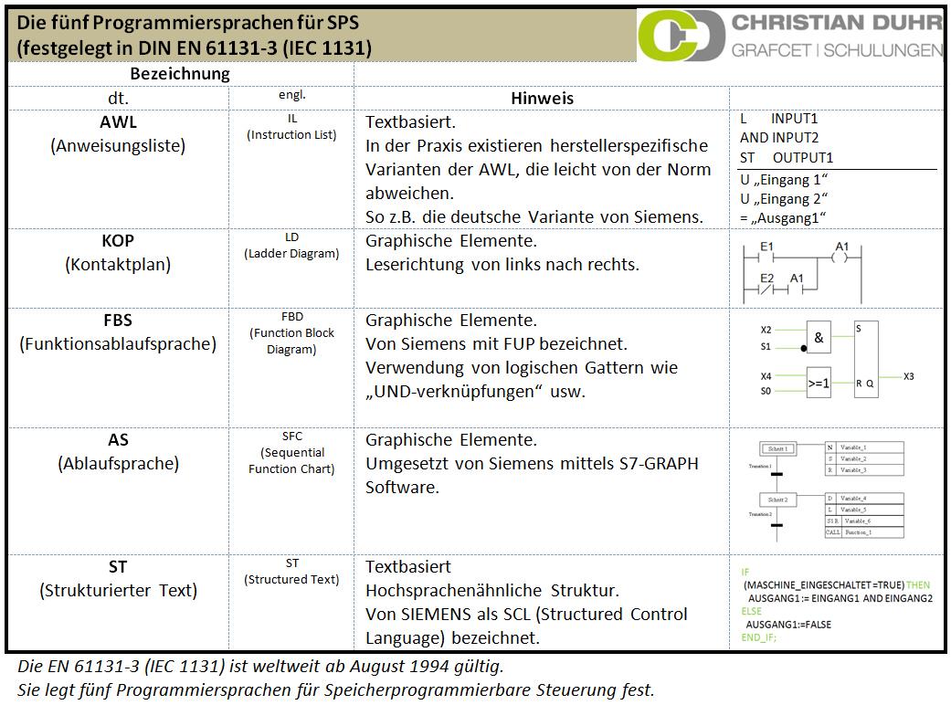 Programmiersprachen für SPS (IEC 1131)