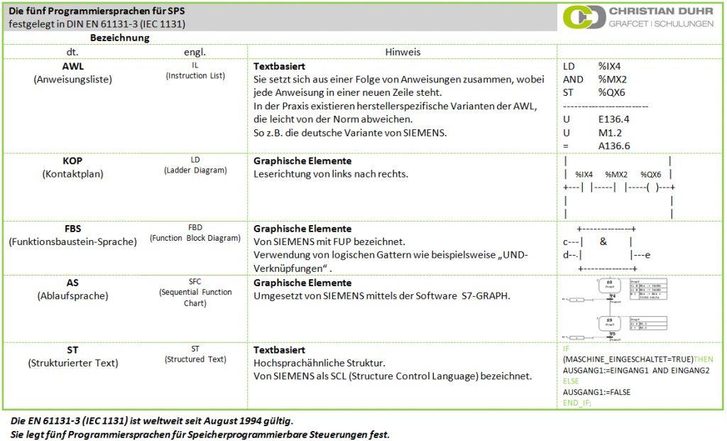 Fünf SPS-Programmiersprachen nach IEC 1131