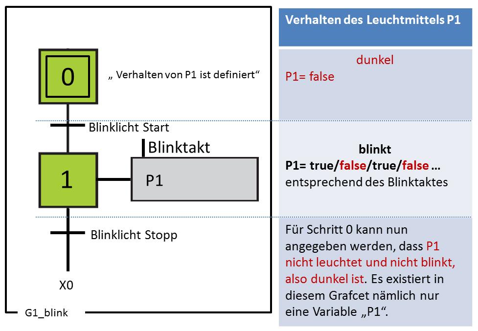 Grafcet mit Blinklicht: eindeutiges Verhalten von P1