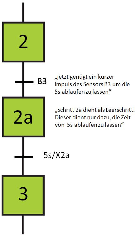 Ein kurzer Impuls von B3 lässt die Zeit von 5s fehlerfrei ablaufen.