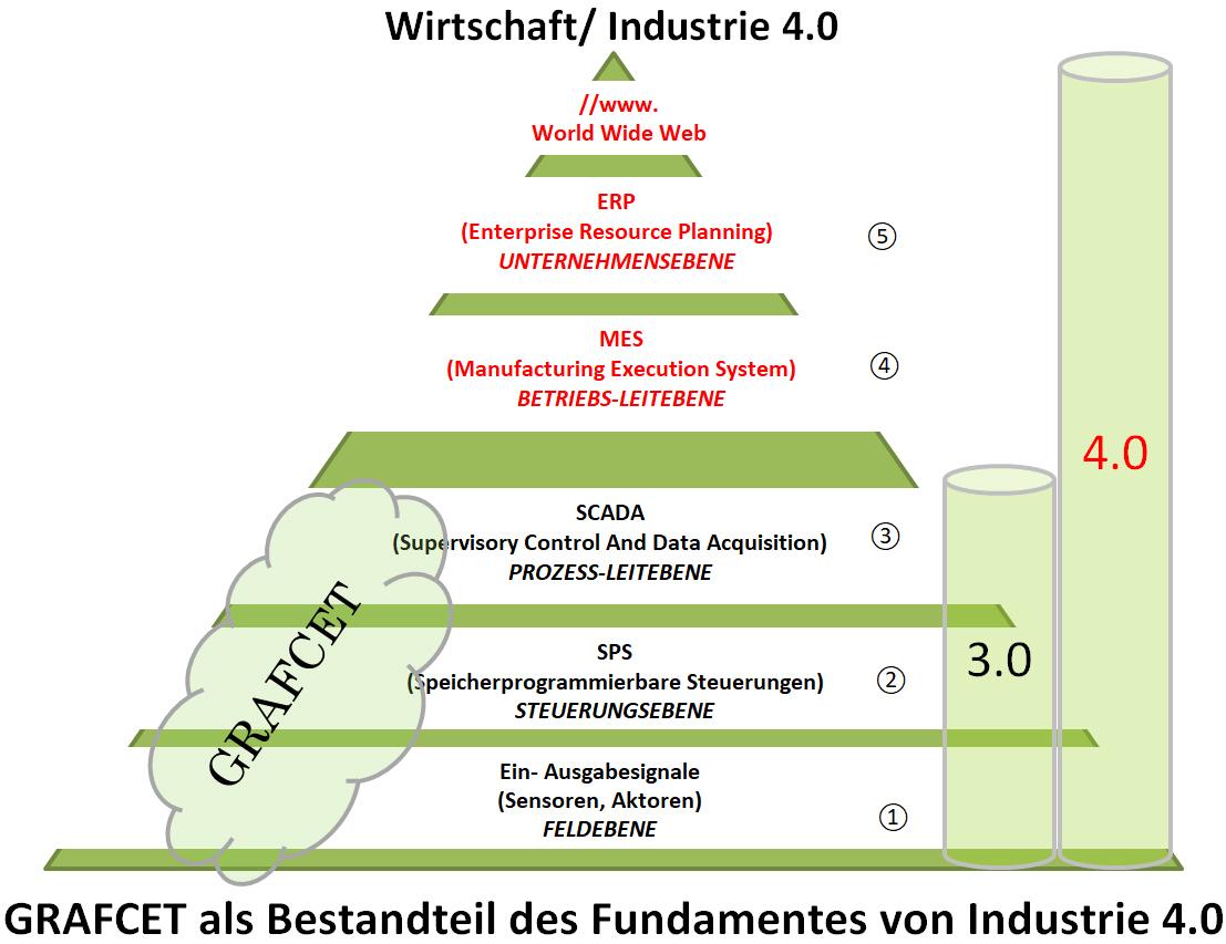Grafcet als Teil des Fundamentes von Industrie 4.0